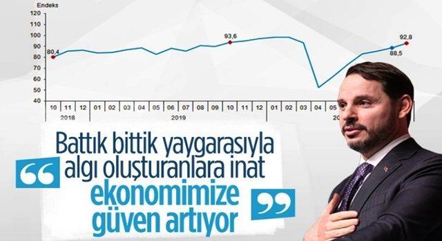 Hazine ve Maliye Bakanı Berat Albayrak: Ekonomik Güven Endeksi ekimde 92,8 değerine yükseldi.