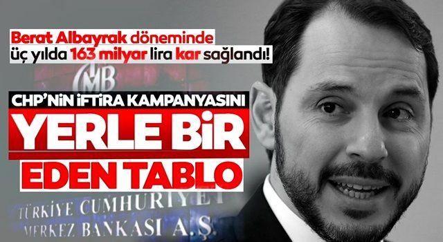 Merkez Bankası'ndan 3 yılda rekor kâr: Hazine ve Maliye Eski Bakanı Berat Albayrak döneminde 163 milyar TL