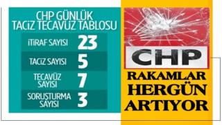 CHP Konya İl Başkanı Barış Bektaş'a taciz soruşturması