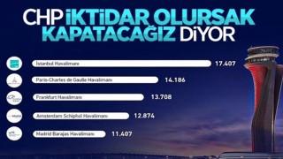 İstanbul Havalimanı, iki yılda 81 milyon yolcuya hizmet verdi