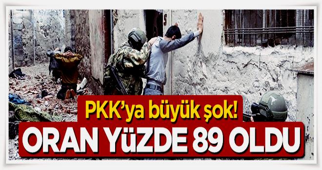 PKK'ya katılım yüzde 89 oranında azaldı
